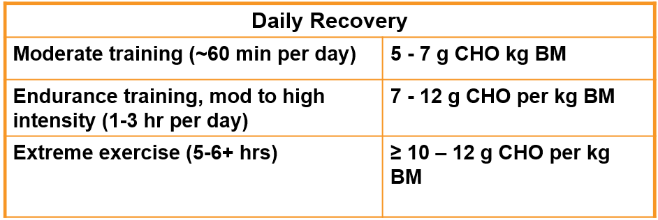 Guidelines for daily CHO intake according to training habits.