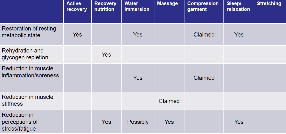 A summary of the reported benefits of different recovery methods