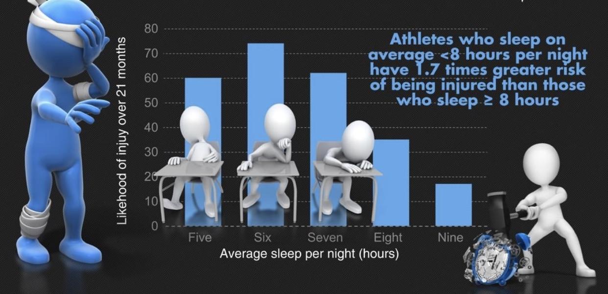 Image 5 - Likelihood of injury based on average hours of sleep per night. (Source: YLM Sport Science)