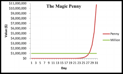It's only near the very last few days that the Compound Effect turns visible and people see why the better choice was the Magic Penny.
