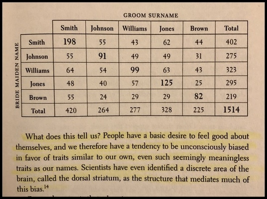 """Chart from the book """"Subliminal."""""""