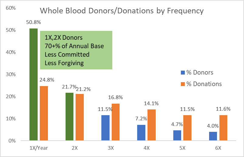 Small changes can have big effects: Moving just 18% of your 1X and 2X donors  up  one more donation annually can compensate for 5X and 6X donors moving back to 4x per year with a possible donation interval change.