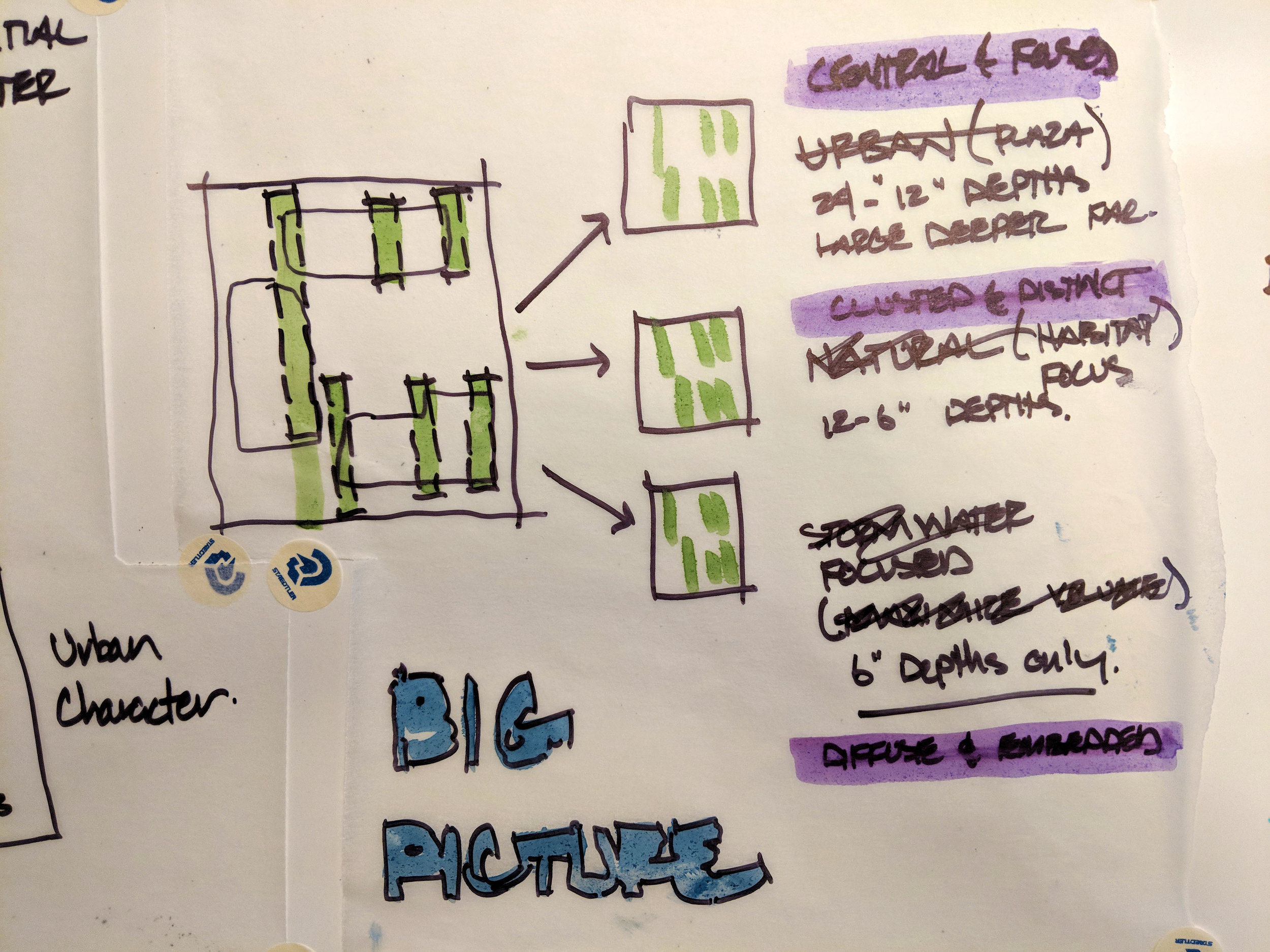 District Scale Concept Sketch.jpg