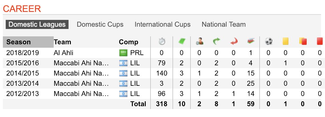 Bakr Eissa hasn't played a lot between 2016 to2018 (Screenshot from Soccerway)