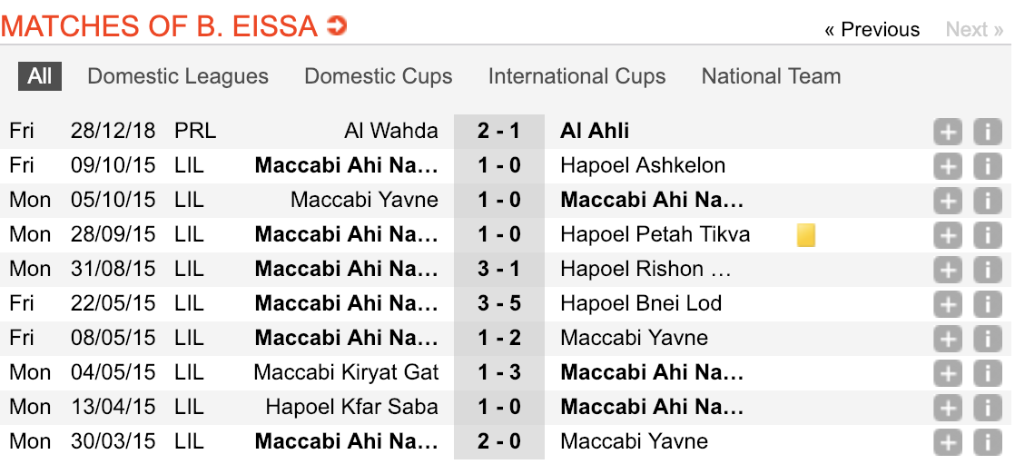 Screenshot of the player's profile (Soccerway)
