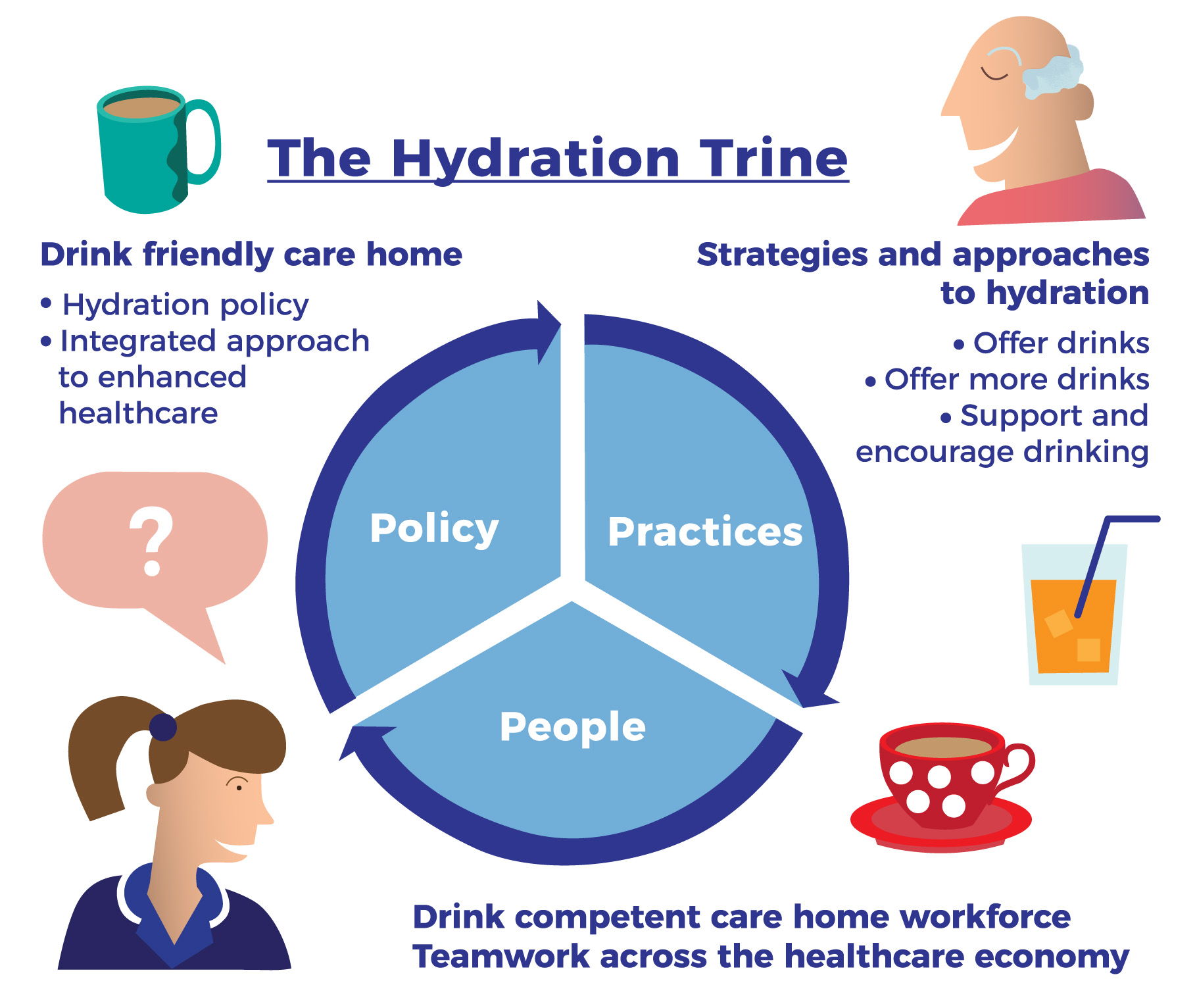 CCG -The Hydration Trine1.jpg
