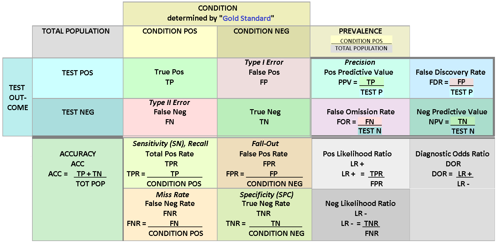 https://commons.wikimedia.org/wiki/File:Preventive_Medicine_-_Statistics_Sensitivity_TPR,_Specificity_TNR,_PPV,_NPV,_FDR,_FOR,_ACCuracy,_Likelihood_Ratio,_Diagnostic_Odds_Ratio_2_Final_wiki.png