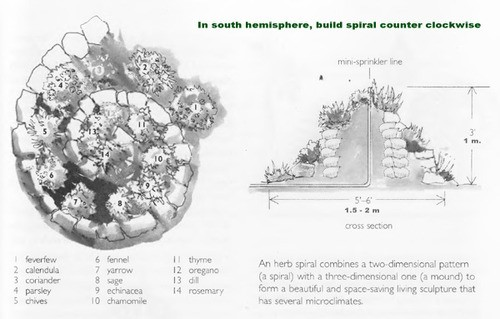 Herb spiral design by Toby Hemenway, from his fantastic book  Gaia's Garden