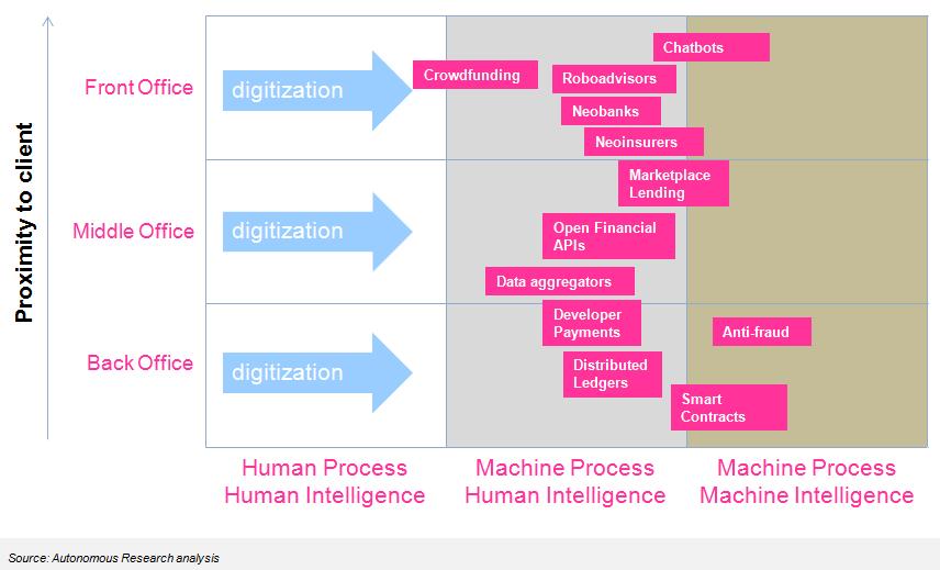 Autonomous NEXT framework for understanding digitization