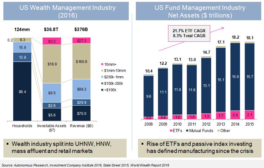 Sizing of Investment Management market