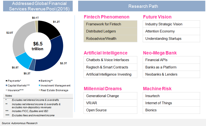 Research path for understanding and quantifying all components of Fintech