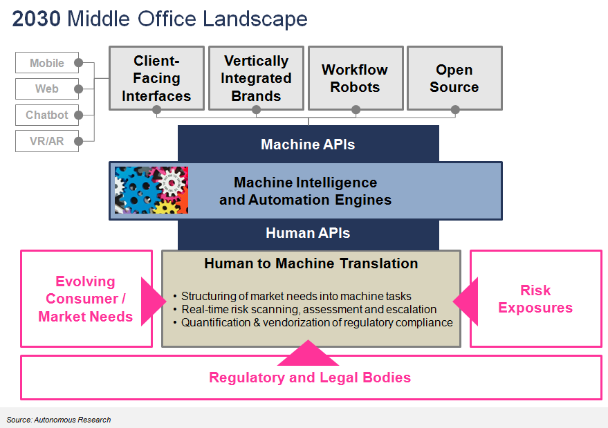 The implication of open APIs and banking as a service to modern finance.