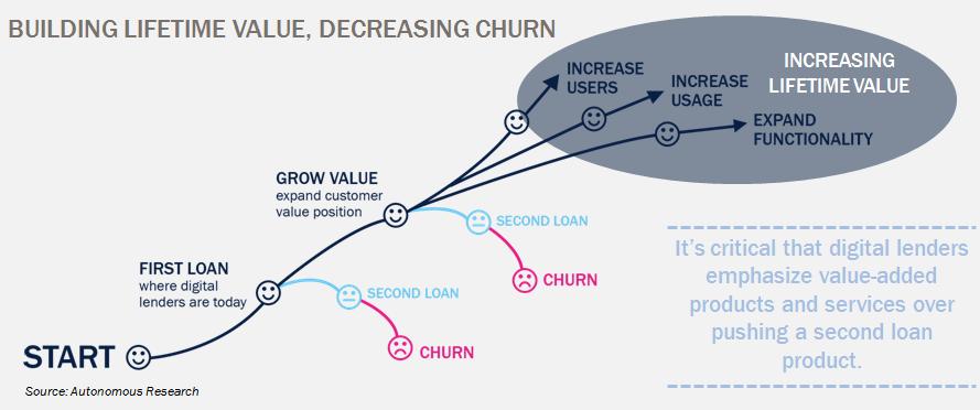 How to build lifetime value for a B2C neobank or digital lender