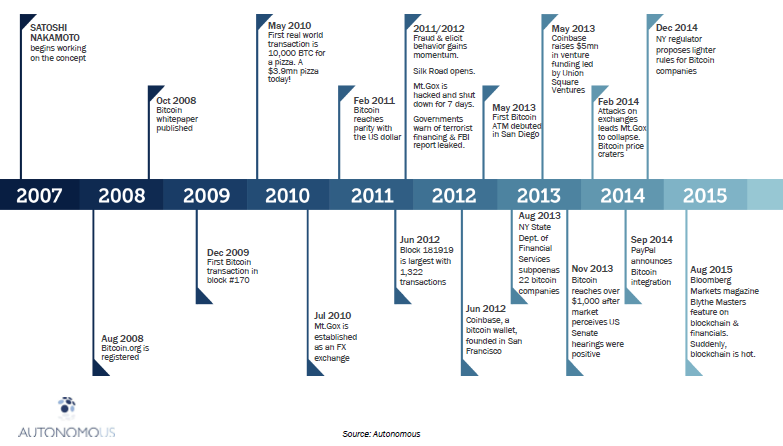 Timeline of blockchain technology development