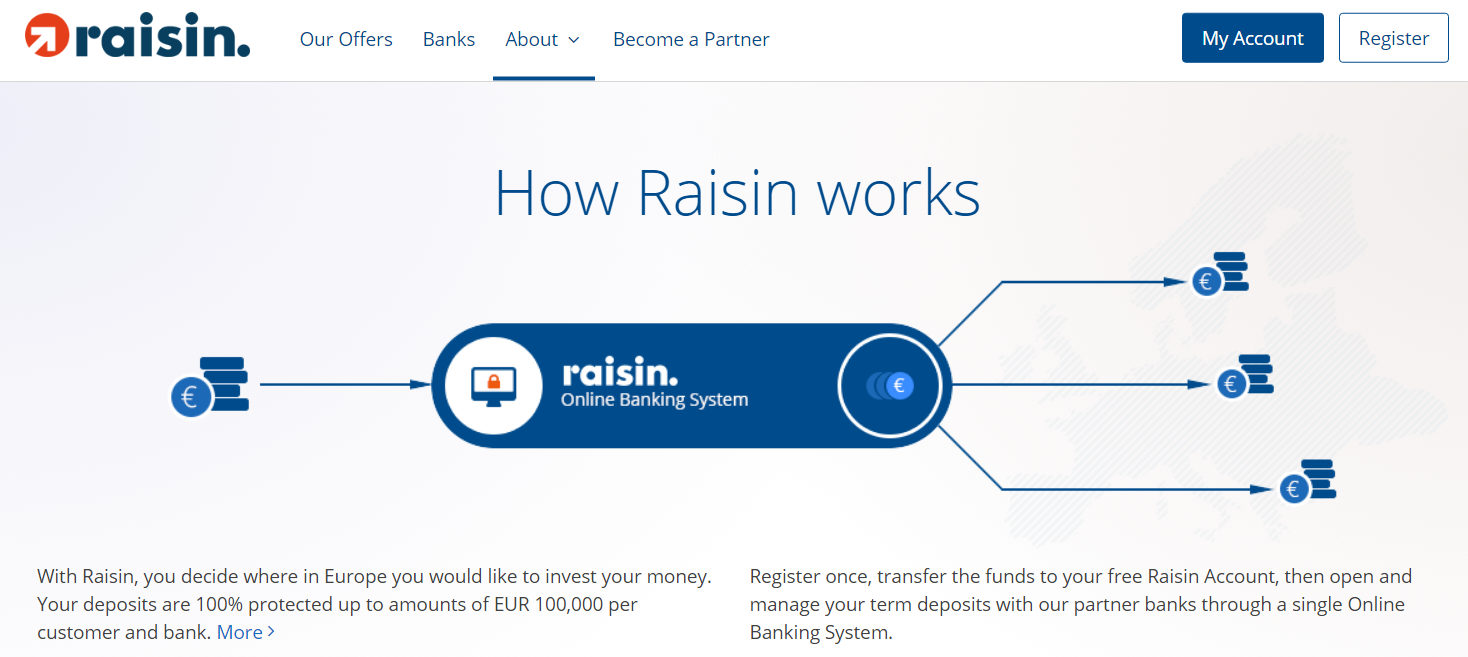 Source:  Betterment ,  Raisin