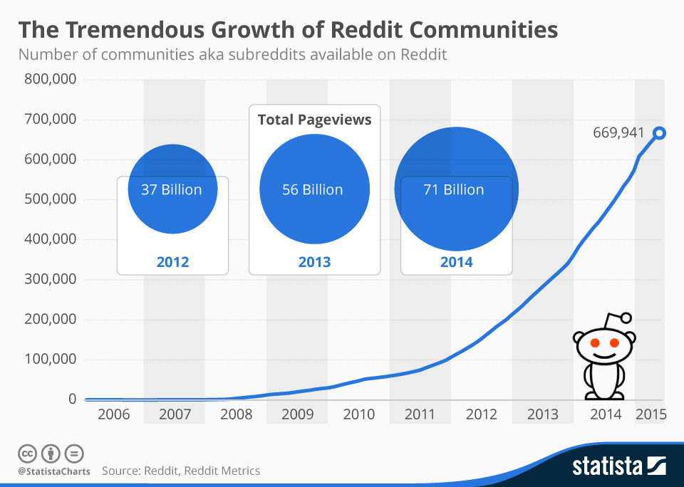 Source: Reddit, Statista