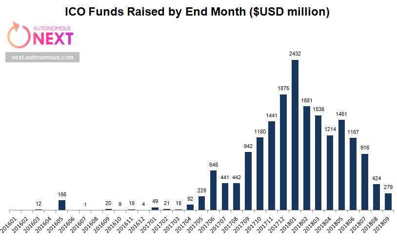 Source: Autonomous NEXT, Pitchbook Data, China    Microlenders
