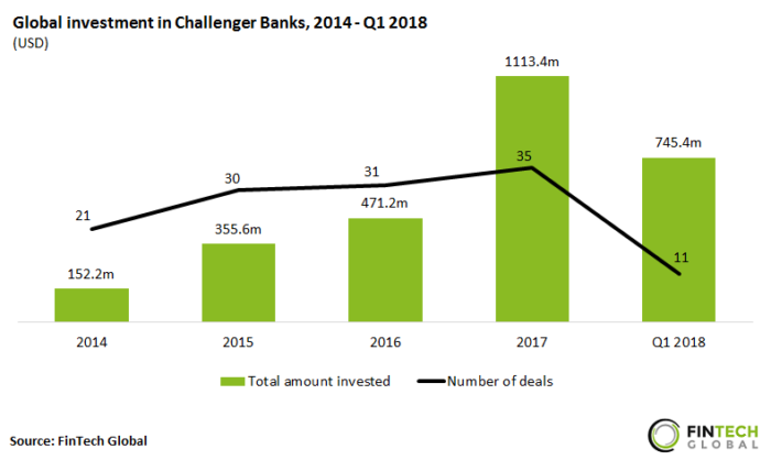 Global-investment-in-Challenger-Banks-700x418.png