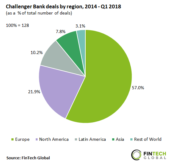 Challenger-Bank-deals-by-region.png