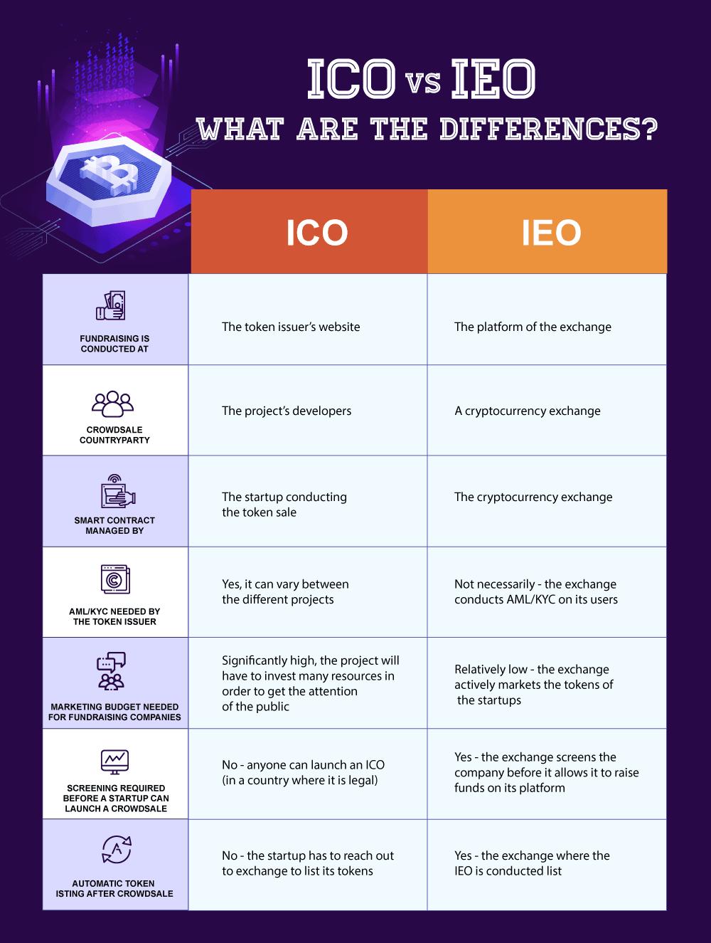 ico_vs_ieo_v2-min.png
