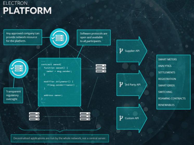 ELECTRON_Energy-Market-Blockchain-746x556.jpg