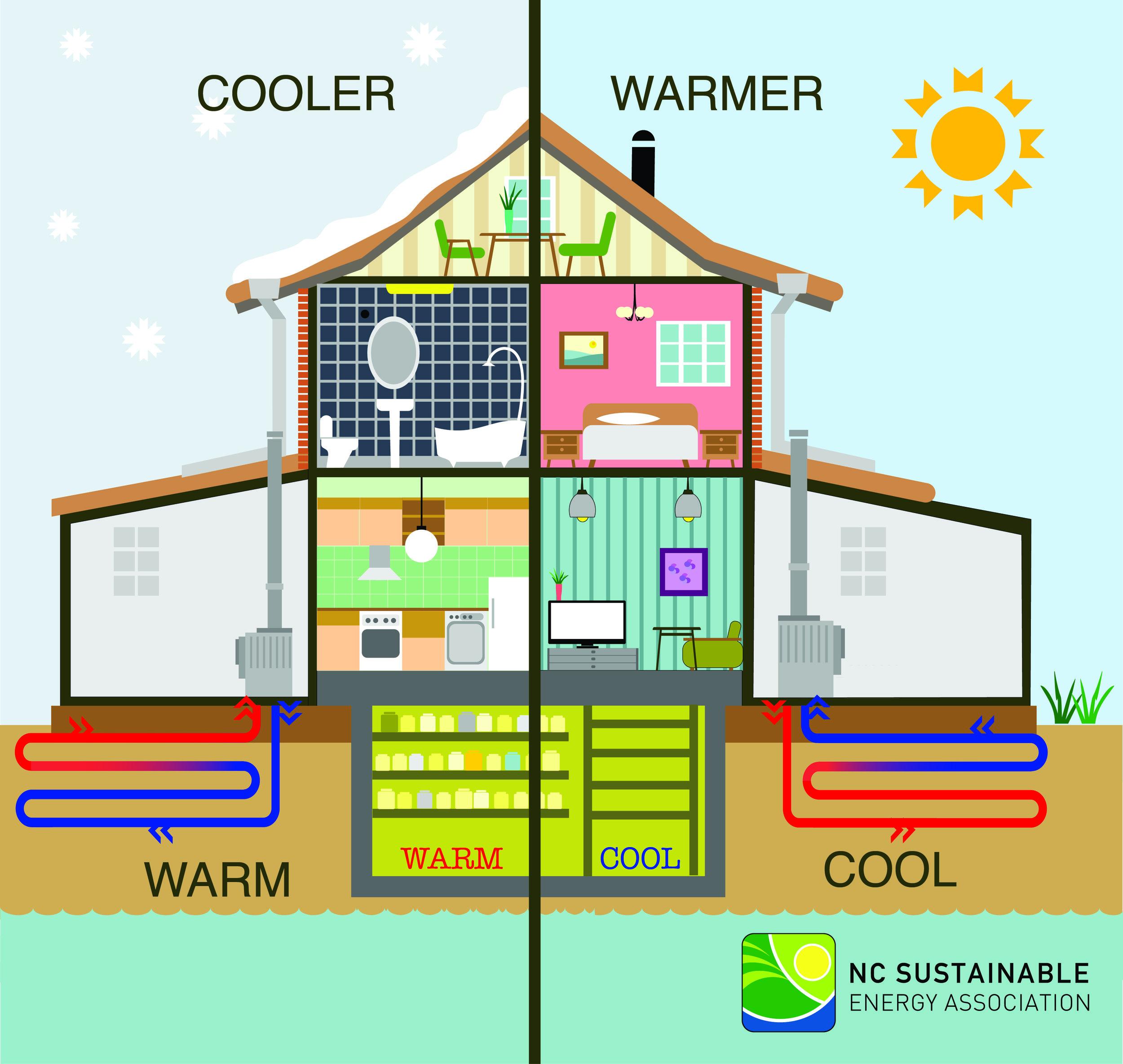 How Geothermal systems work, via www.energync.org