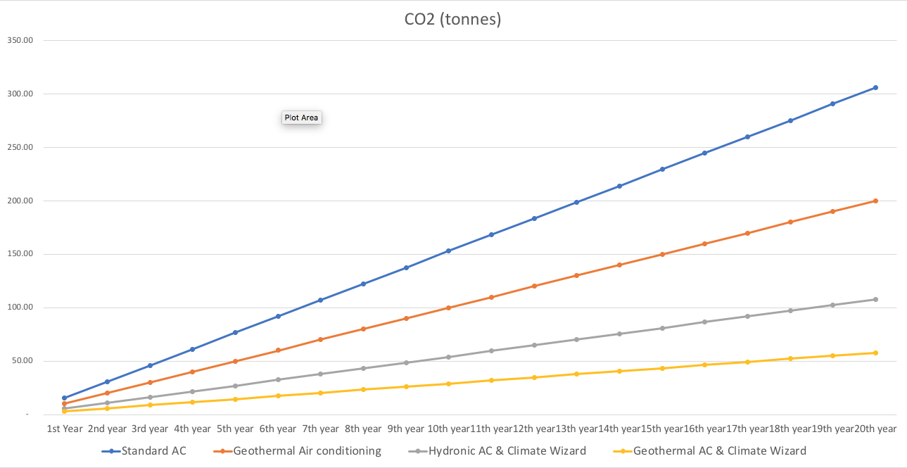 Fig. 1.1. Modelling projected carbon usage over 20 years at the MCB site. Geothermal AC combined with Climate Wizard comes in at less than 20% of the total projected carbon usage of a Standard AC system.