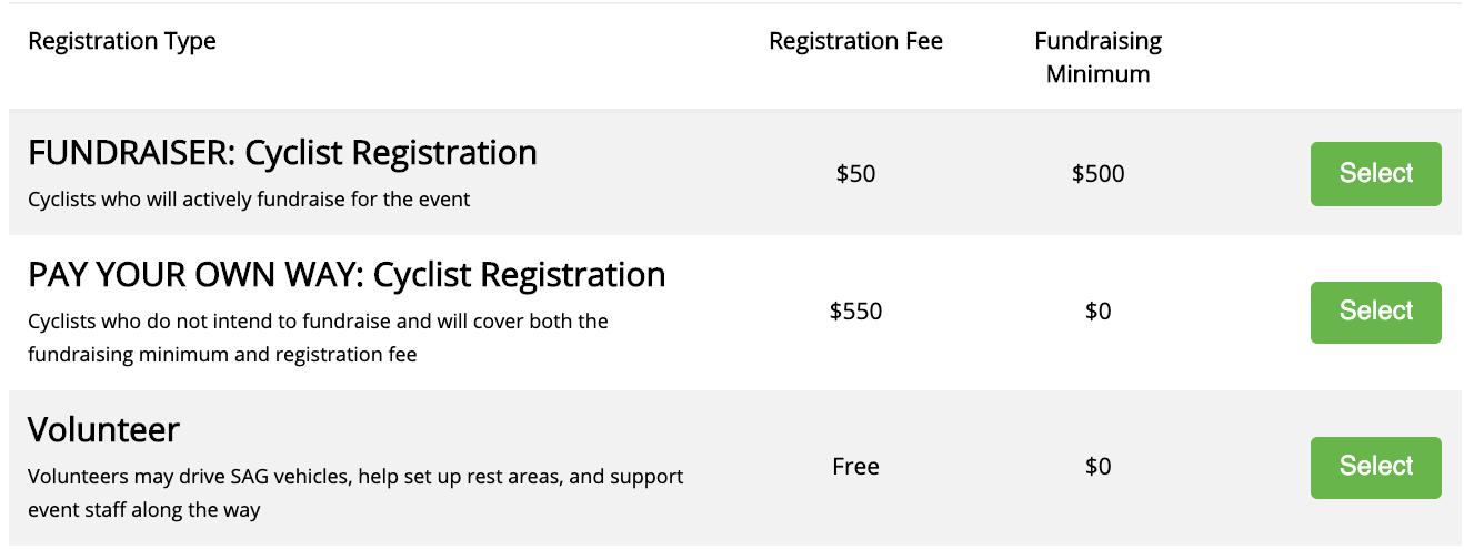"""Step Two - Select your registration type. You can choose between a """"Fundraiser Registration,"""" in which you will pay the $50 registration fee and commit to fundraising $500, or """"Pay Your Way,"""" in which you will cover both the registration and the minimum fundraising amount ($500) in one transaction.You can also register as a volunteer!"""