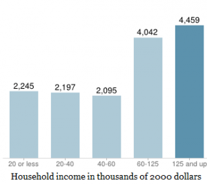 beverly-hills-income-300x267.png