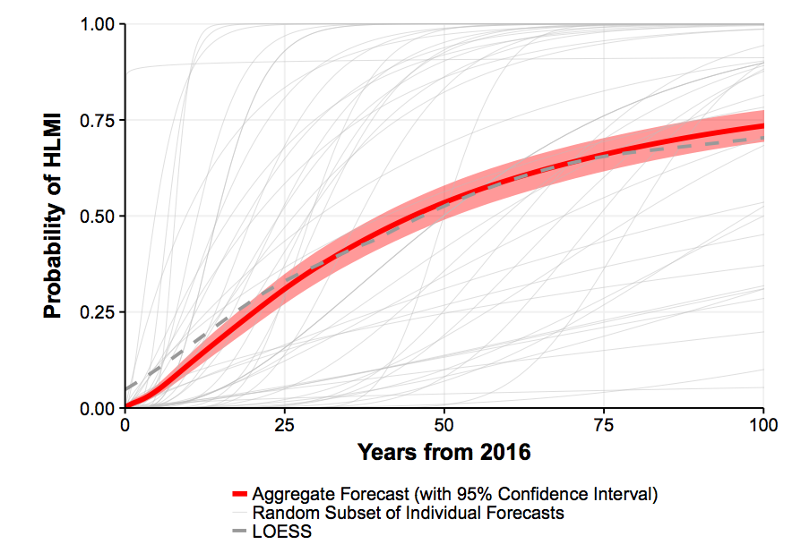 """""""Figure 1: Aggregate subjective probability of 'high-level machine intelligence' arrival by future years,"""" excerpted from """"When Will AI Exceed Human Performance?"""""""