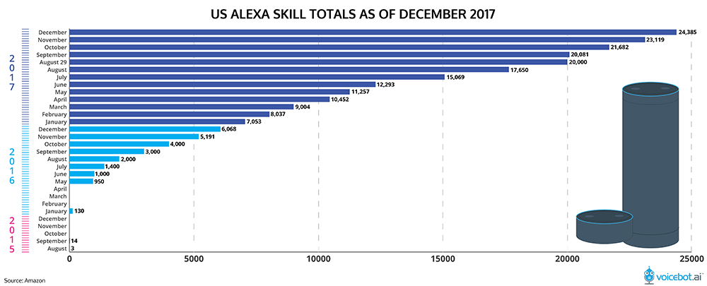 alexa-skill-count-december-2017-1-01.png