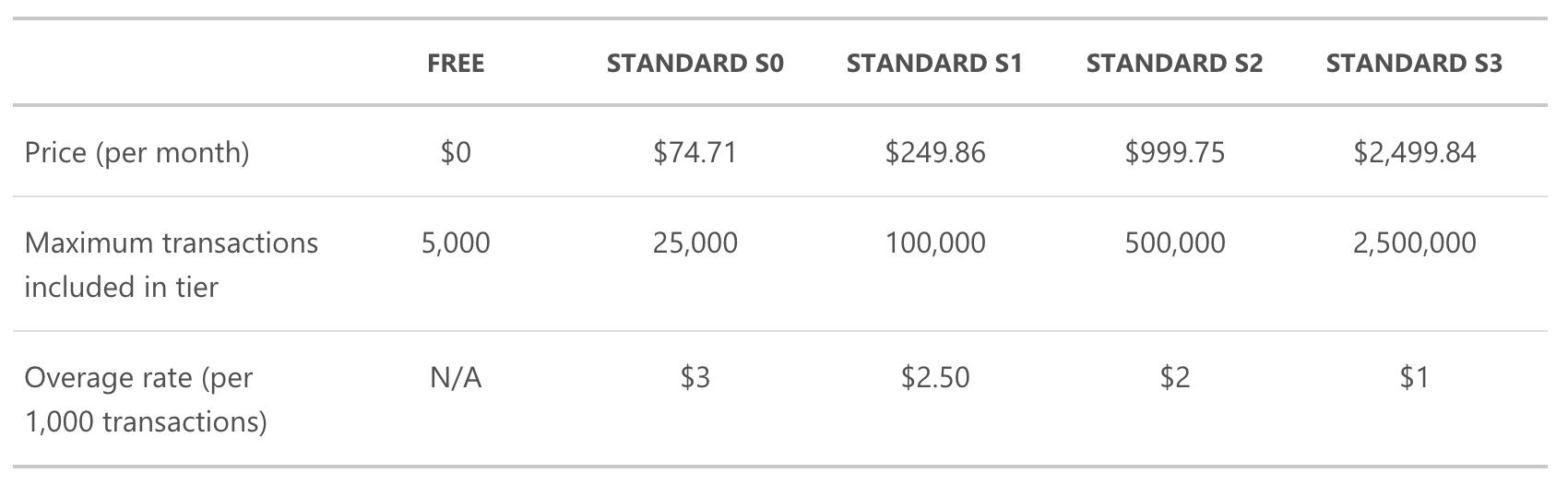 Microsoft Azure Text Analytics Pricing