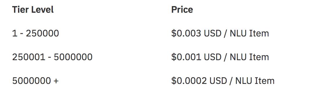 IBM Watson Natural Language Understanding Pricing