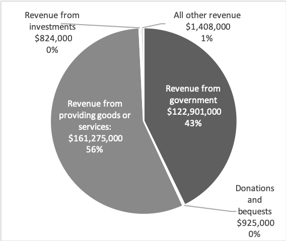 Source: Australian Charities and Not-for-profit Commission