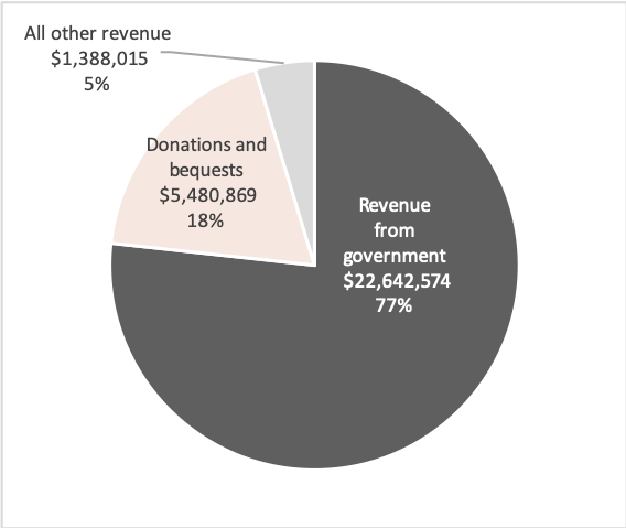 Source: Australian Charities and Not-for-profits Commission