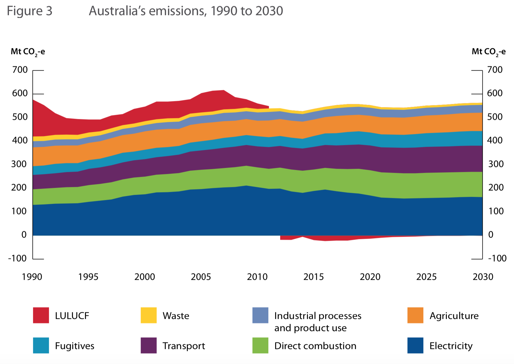 Source:  Australia's emissions projections 2018,  Commonwealth of Australia 2018
