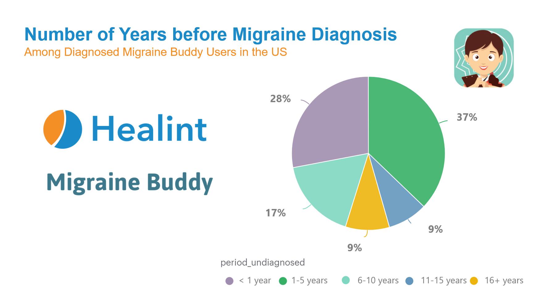 Number of Years Before Migraine Diagnosis Migraine Buddy Healint AANAM.png