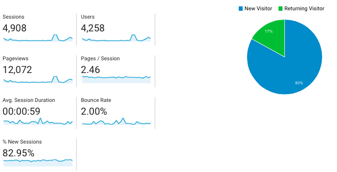 May Blogging Traffic