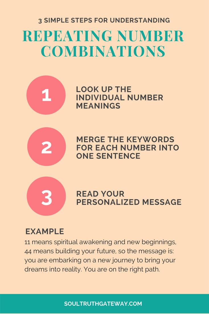 Understanding Repeating Number Combinations