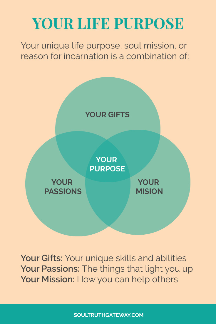 The 3 things that make up your life purpose