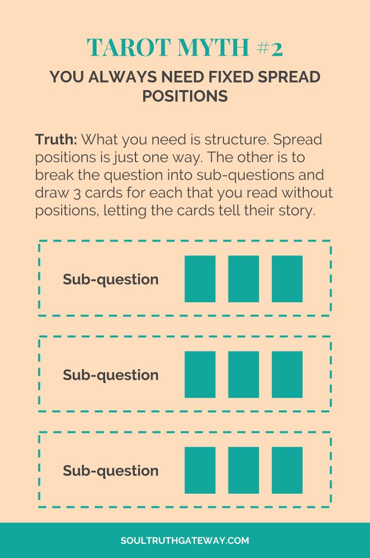 Tarot myth #2: You always need fixed spread positions.