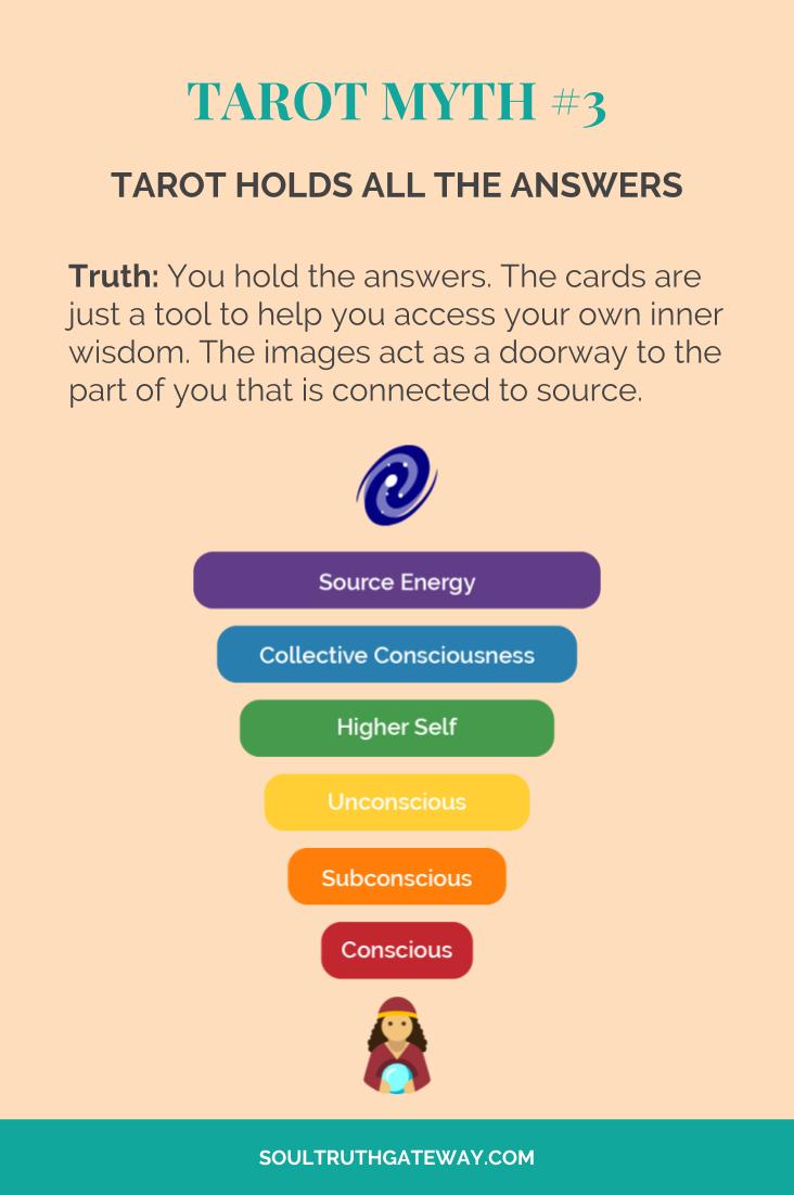 Tarot myth #3: Tarot holds all the answers