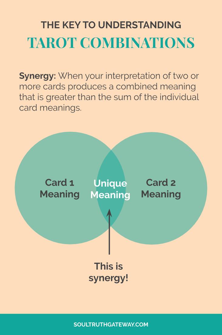 The Key to Understanding Tarot Card Combinations