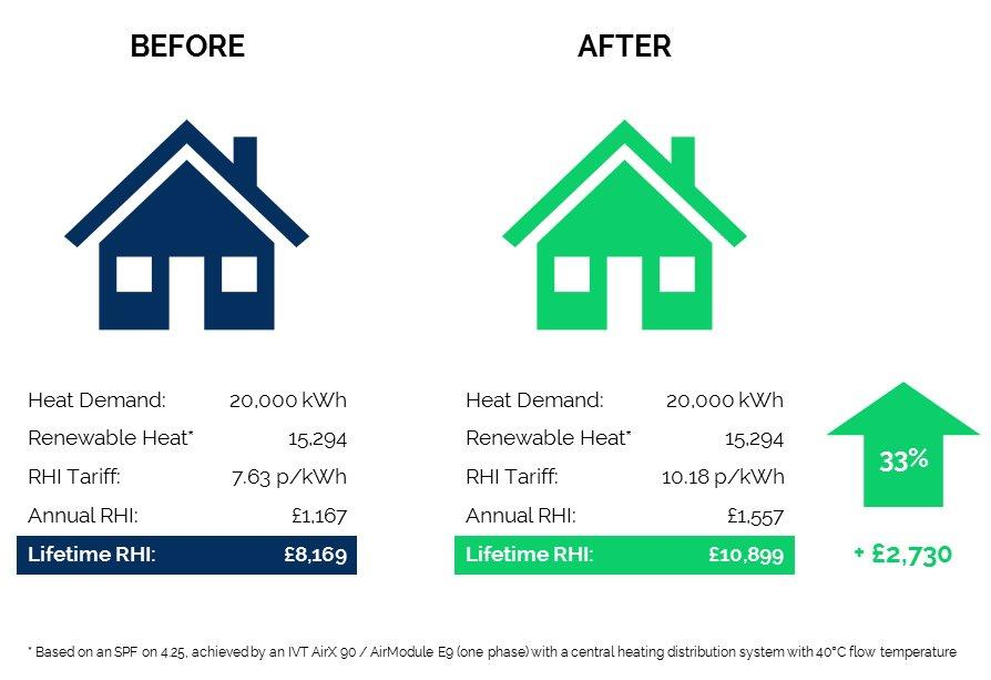 33% more RHI for Air Source Heat Pumps from 20th September 2017