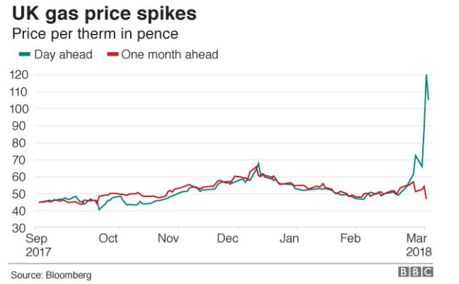 UK Gas Price Spikes 2018