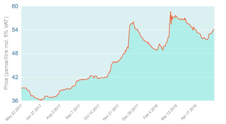 https://www.boilerjuice.com/heating-oil-prices/