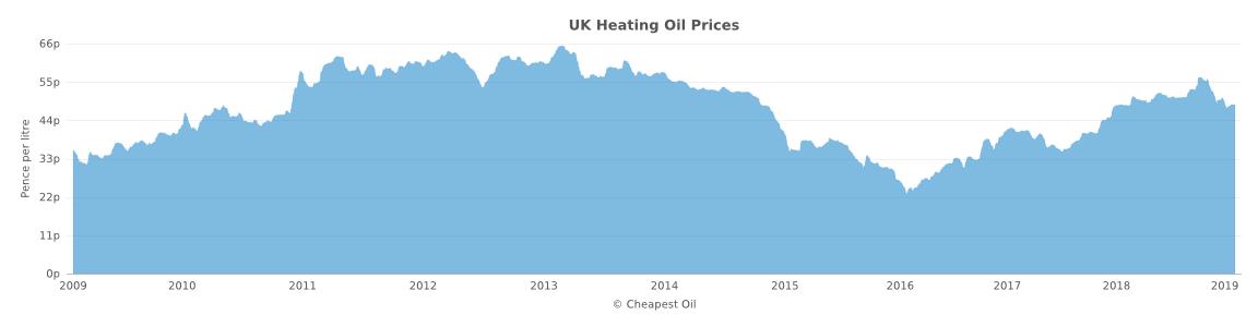 UK Heating Oil Price Feb-2009 to Feb-2019