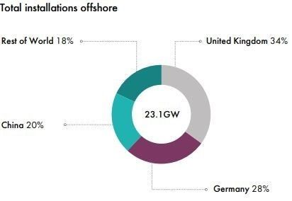 Total Global Installations of Offshore Wind Farms