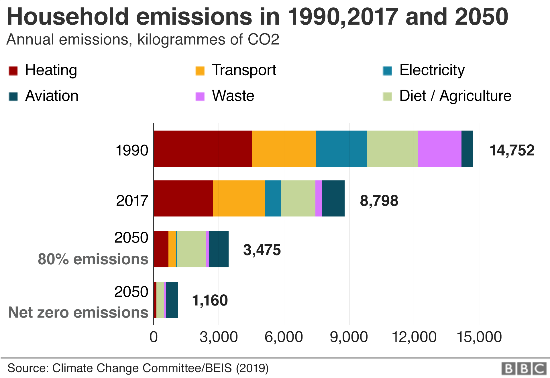 UK Household Emissions in 1990, 2017 and 2050
