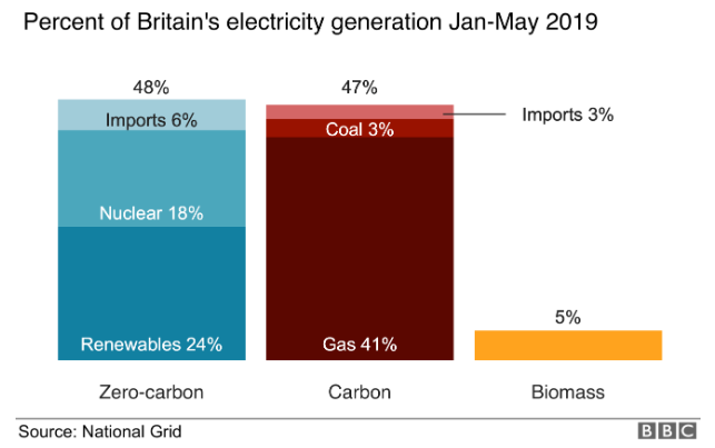 Britain's Electricity Generation Jan-May 2019